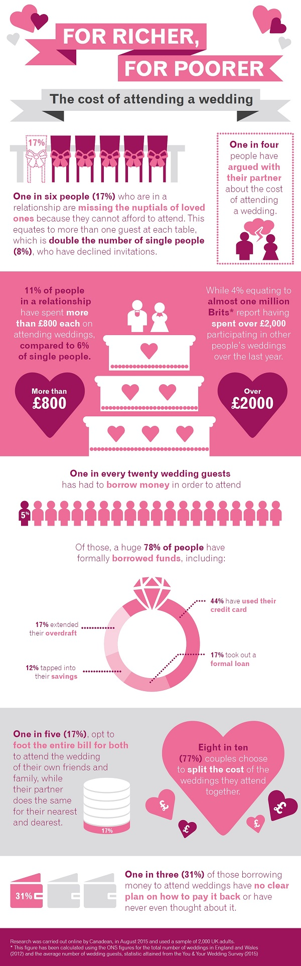 the cost of a wedding